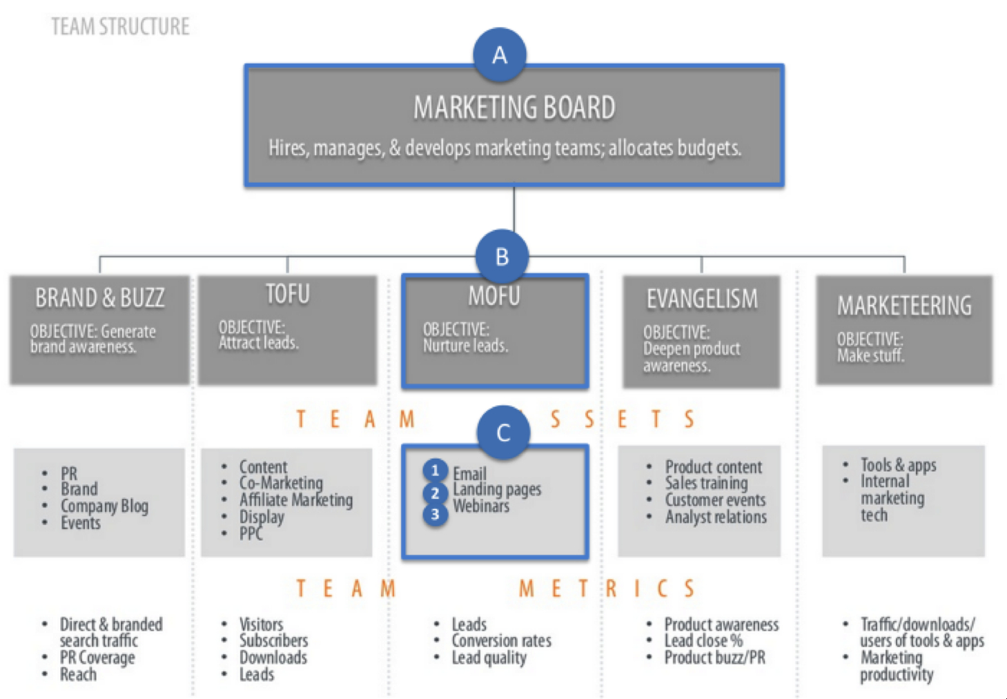 A Winning Agile Marketing Team Template Boardview pertaining to size 1459 X 1013